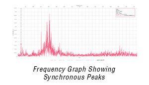 Gráfico de frequência com picos síncronos