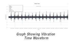 Gráfico que mostra o tempo de vibração em forma de onda